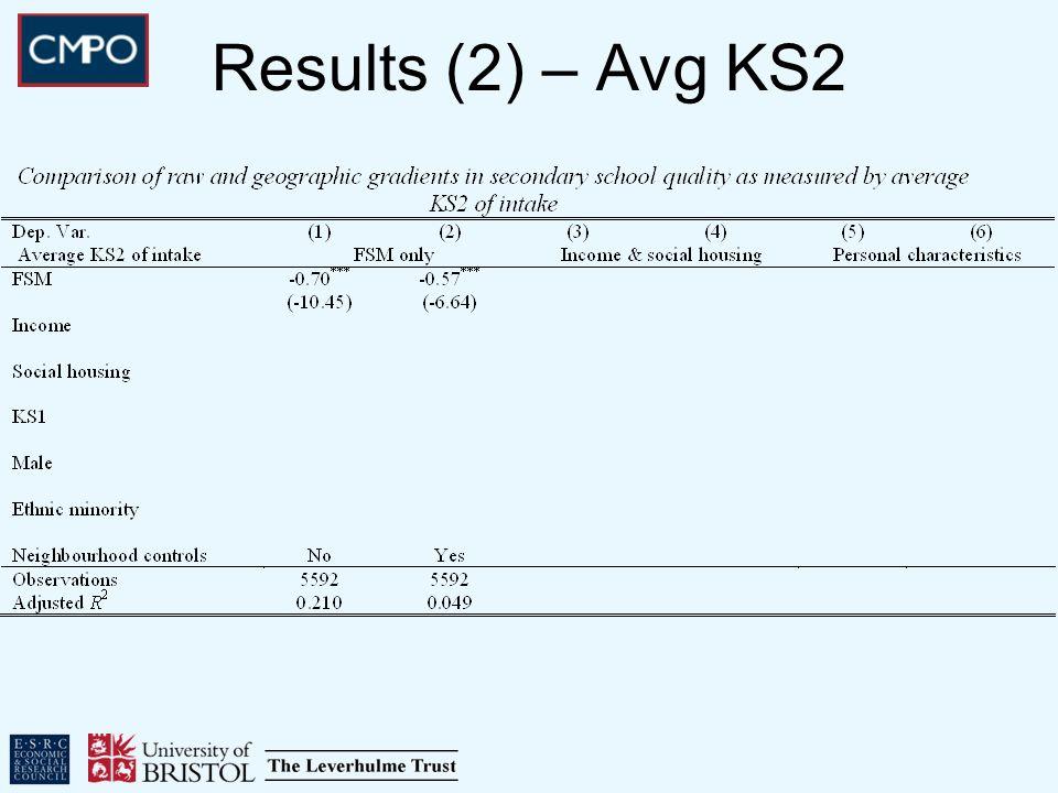 Results (2) – Avg KS2