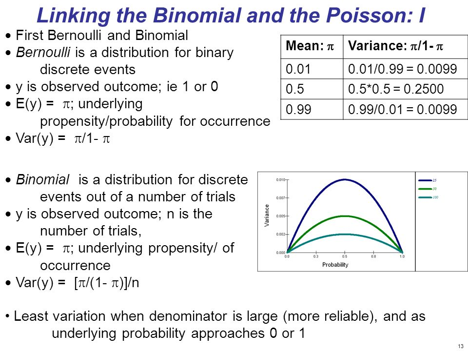 13 First Bernoulli and Binomial Bernoulli is a distribution for binary discrete events y is observed outcome; ie 1 or 0 E(y) = ; underlying propensity/probability for occurrence Var(y) = /1- Mean: Variance: /1- 0.010.01/0.99 = 0.0099 0.50.5*0.5 = 0.2500 0.990.99/0.01 = 0.0099 Binomial is a distribution for discrete events out of a number of trials y is observed outcome; n is the number of trials, E(y) = ; underlying propensity/ of occurrence Var(y) = [ /(1- )]/n Linking the Binomial and the Poisson: I Least variation when denominator is large (more reliable), and as underlying probability approaches 0 or 1