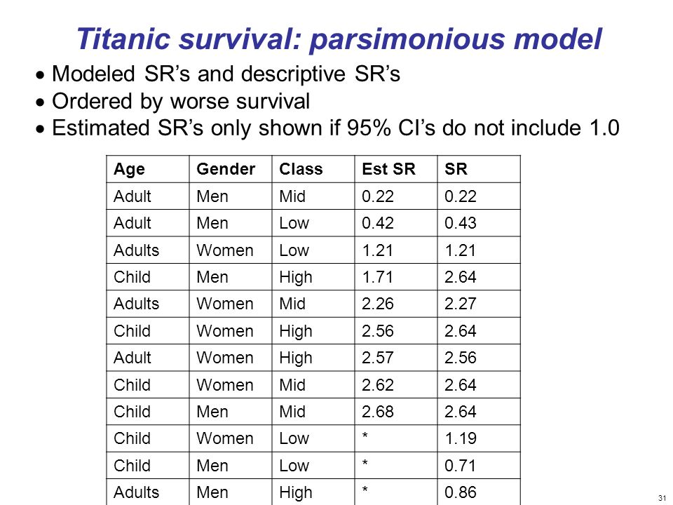 31 Modeled SRs and descriptive SRs Ordered by worse survival Estimated SRs only shown if 95% CIs do not include 1.0 AgeGenderClassEst SRSR AdultMenMid