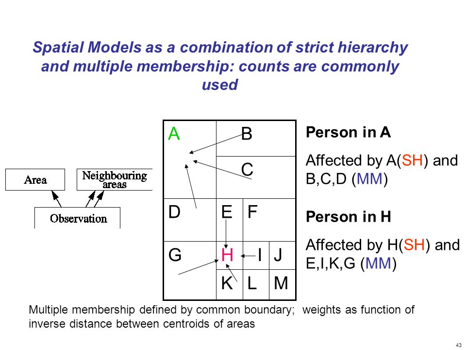 43 Spatial Models as a combination of strict hierarchy and multiple membership: counts are commonly used Multiple membership defined by common boundary; weights as function of inverse distance between centroids of areas MLK J IHG FED C BA Person in A Affected by A(SH) and B,C,D (MM) Person in H Affected by H(SH) and E,I,K,G (MM)
