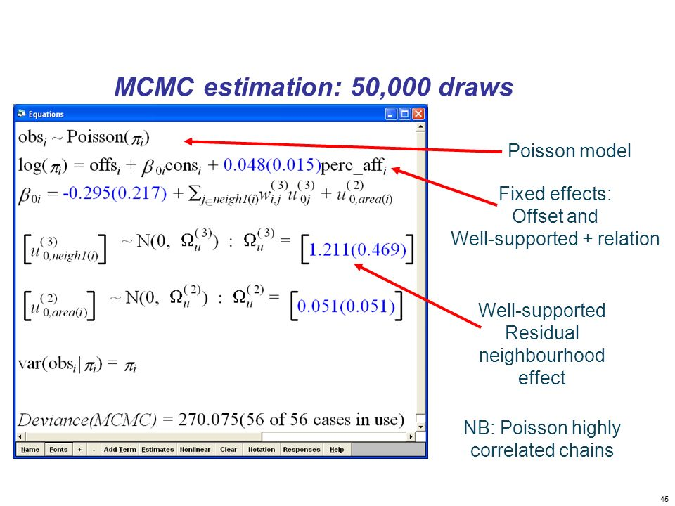 45 MCMC estimation: 50,000 draws Fixed effects: Offset and Well-supported + relation Well-supported Residual neighbourhood effect Poisson model NB: Po
