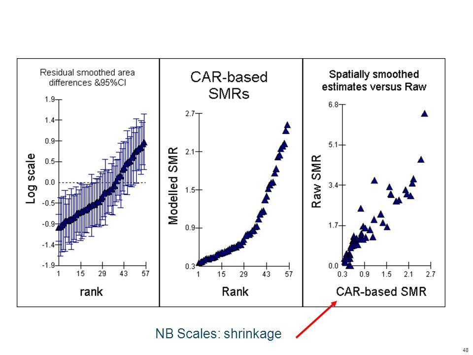 48 NB Scales: shrinkage