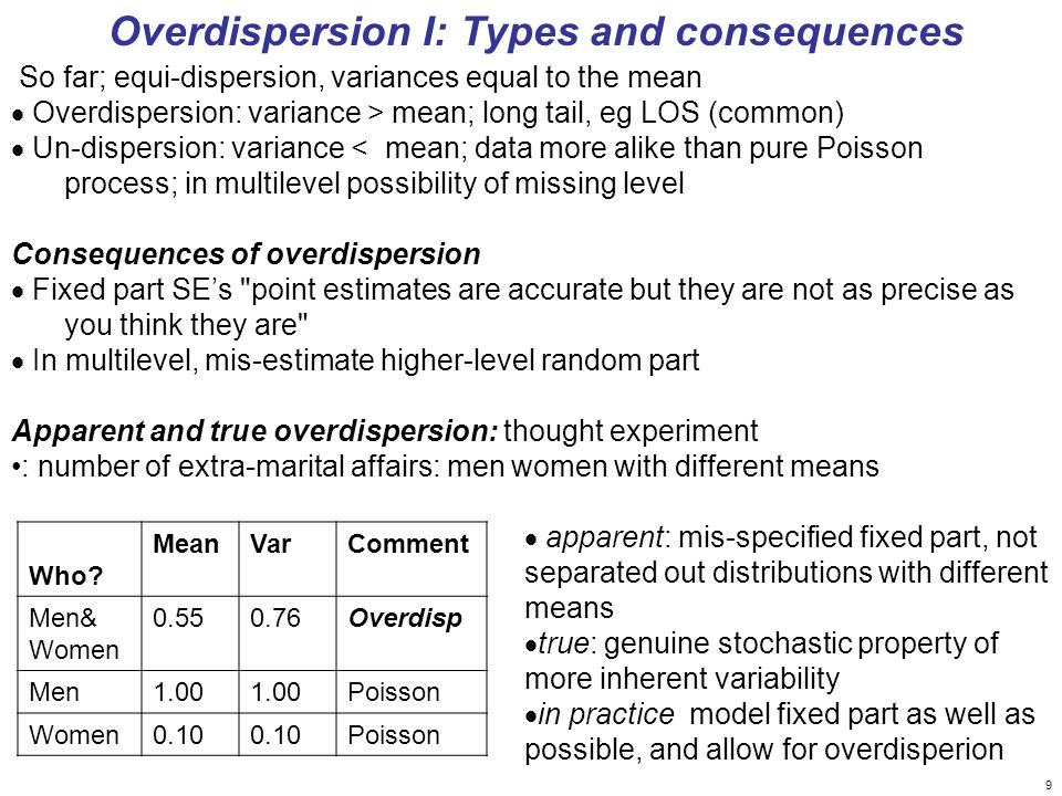 9 So far; equi-dispersion, variances equal to the mean Overdispersion: variance > mean; long tail, eg LOS (common) Un-dispersion: variance < mean; data more alike than pure Poisson process; in multilevel possibility of missing level Consequences of overdispersion Fixed part SEs point estimates are accurate but they are not as precise as you think they are In multilevel, mis-estimate higher-level random part Apparent and true overdispersion: thought experiment : number of extra-marital affairs: men women with different means Who.