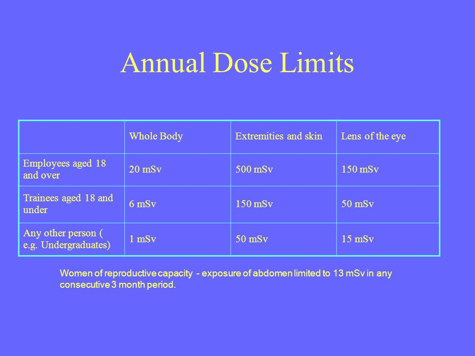 Annual Dose Limits Whole BodyExtremities and skinLens of the eye Employees aged 18 and over 20 mSv500 mSv150 mSv Trainees aged 18 and under 6 mSv150 mSv50 mSv Any other person ( e.g.