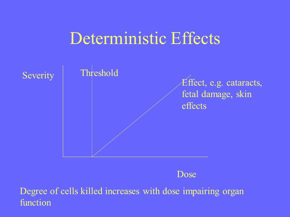 Deterministic Effects Dose Severity Threshold Effect, e.g. cataracts, fetal damage, skin effects Degree of cells killed increases with dose impairing
