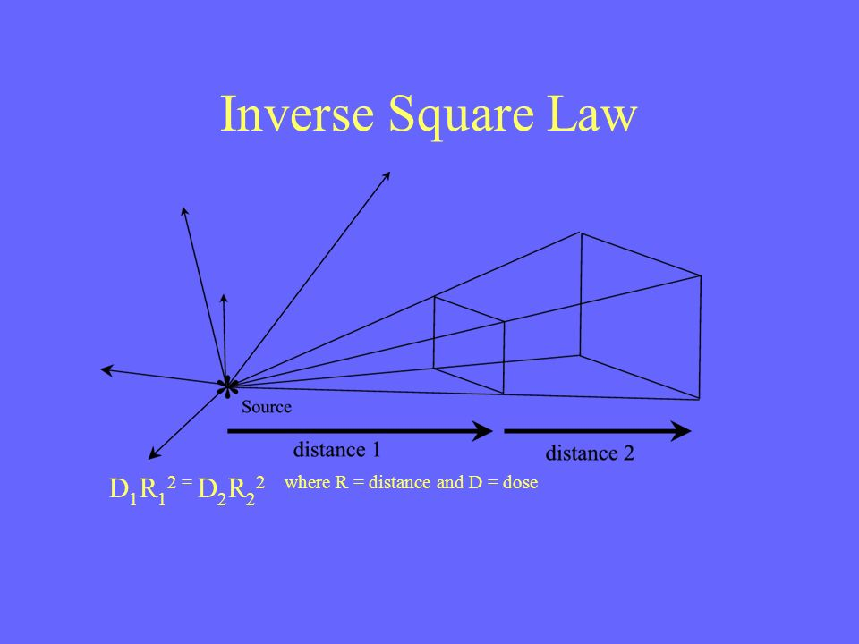Inverse Square Law D 1 R 1 2 = D 2 R 2 2 where R = distance and D = dose