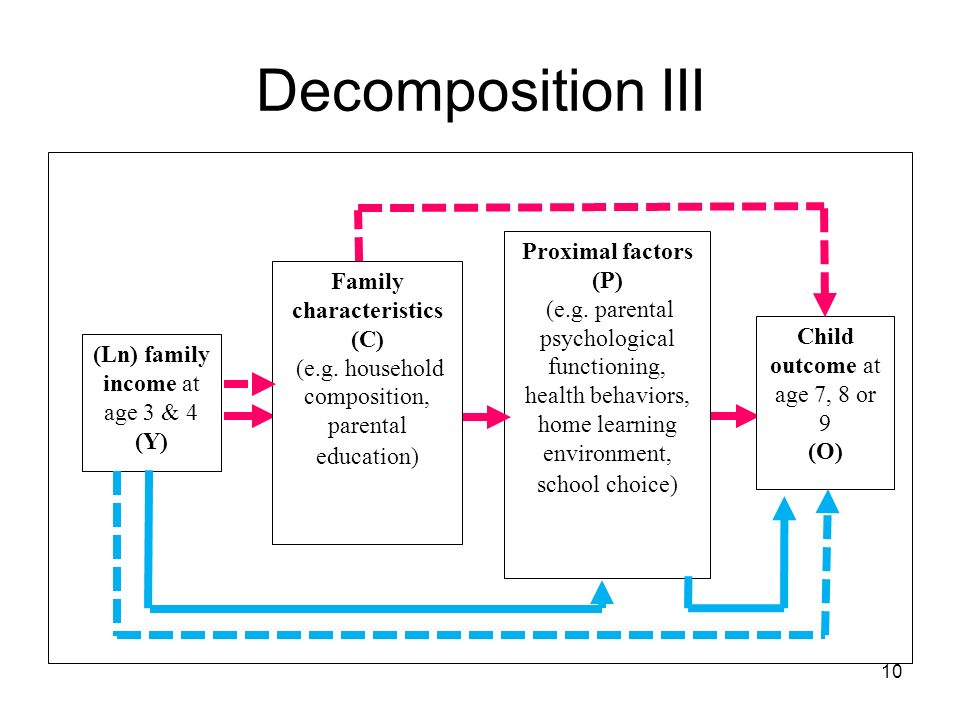 10 Decomposition III Proximal factors (P) (e.g.