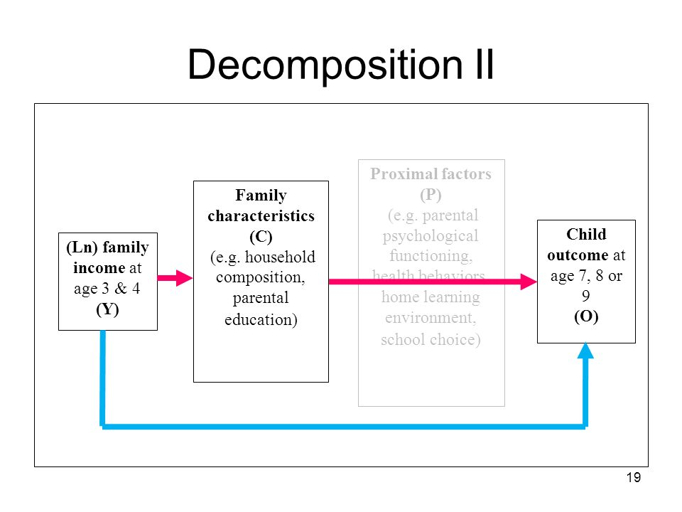 19 Decomposition II Proximal factors (P) (e.g.