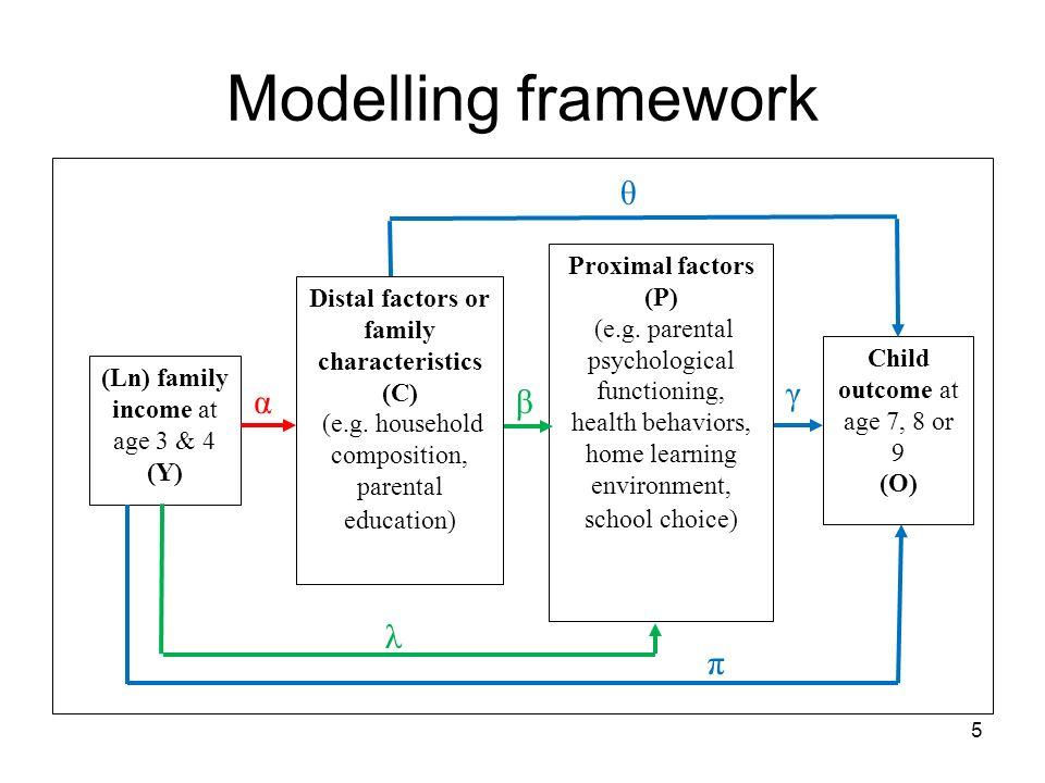 5 Modelling framework βα Proximal factors (P) (e.g. parental psychological functioning, health behaviors, home learning environment, school choice) Ch