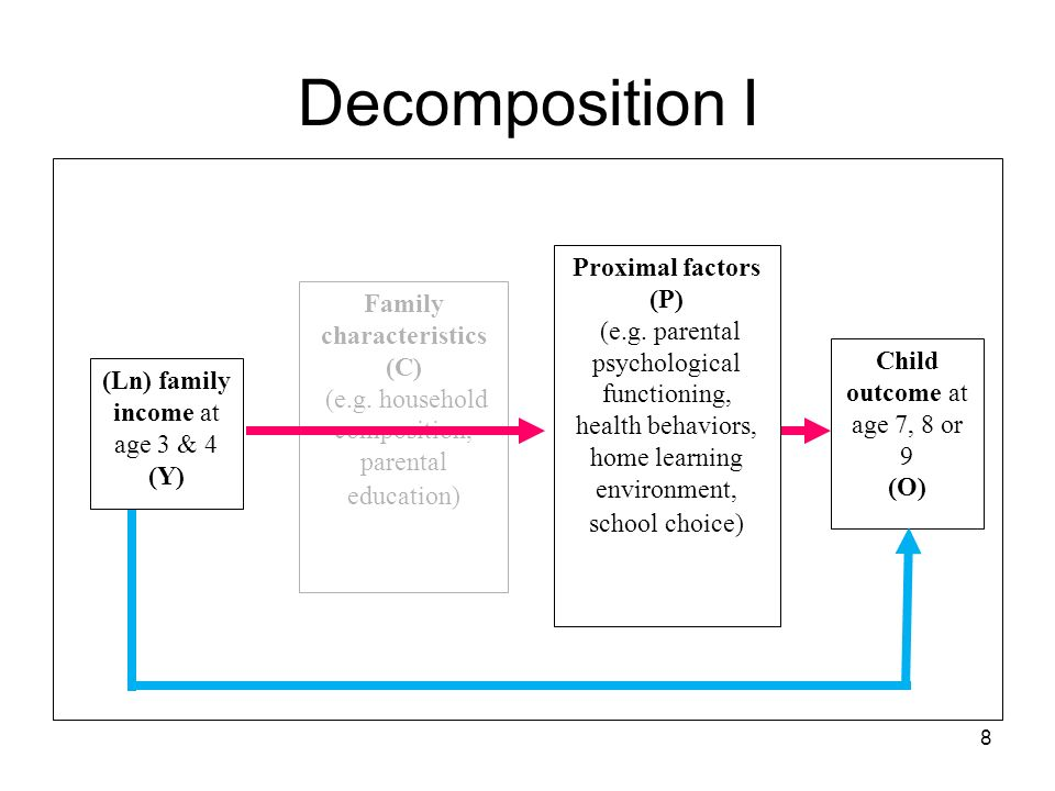 8 Decomposition I Proximal factors (P) (e.g.