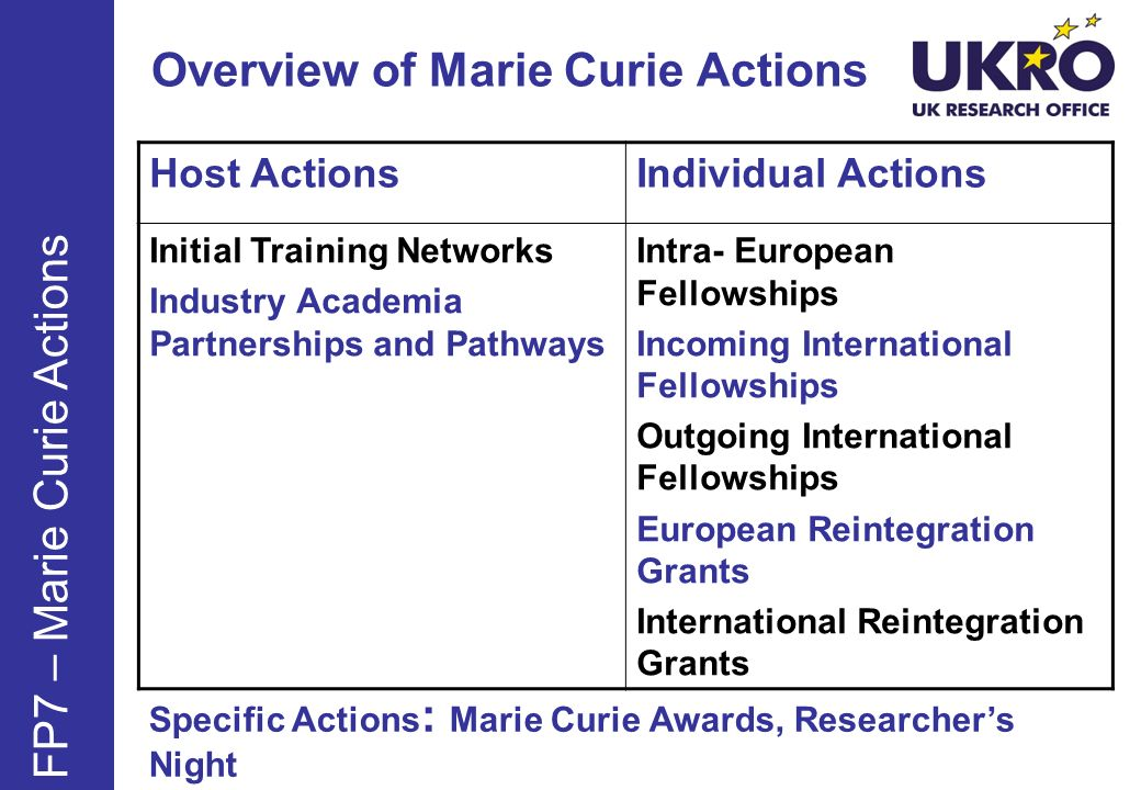 Overview of Marie Curie Actions FP7 – Marie Curie Actions Host ActionsIndividual Actions Initial Training Networks Industry Academia Partnerships and Pathways Intra- European Fellowships Incoming International Fellowships Outgoing International Fellowships European Reintegration Grants International Reintegration Grants Specific Actions : Marie Curie Awards, Researchers Night