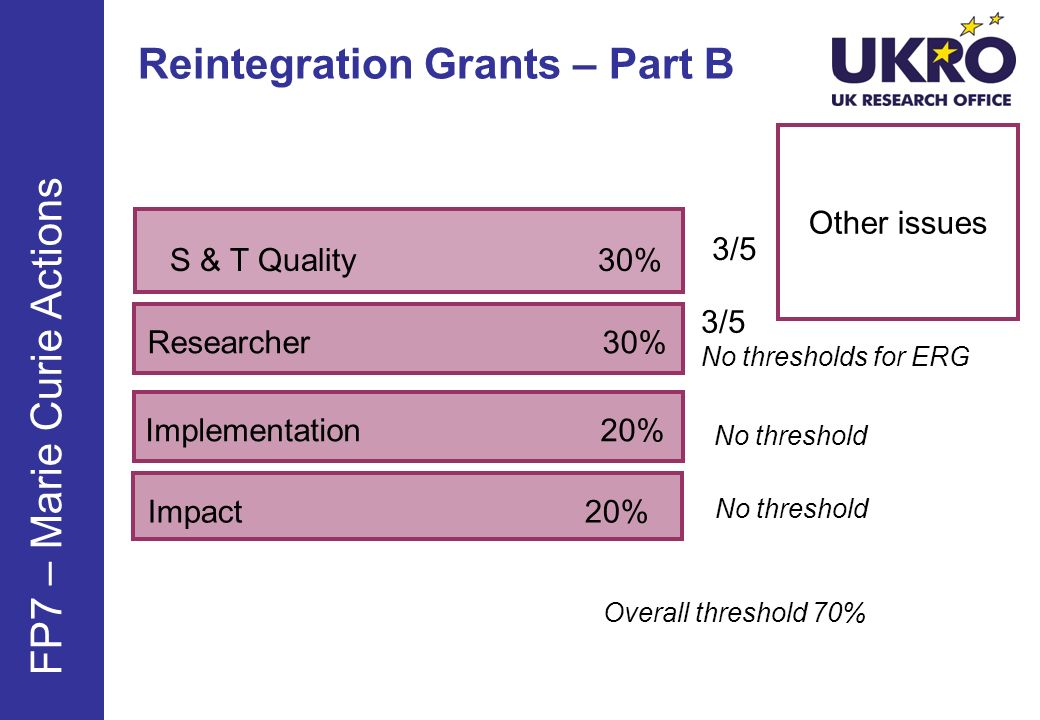 Reintegration Grants – Part B Other issues S & T Quality 30% FP7 – Marie Curie Actions 3/5 3/5 No thresholds for ERG No threshold Researcher 30% Implementation 20% Impact 20% No threshold Overall threshold 70%