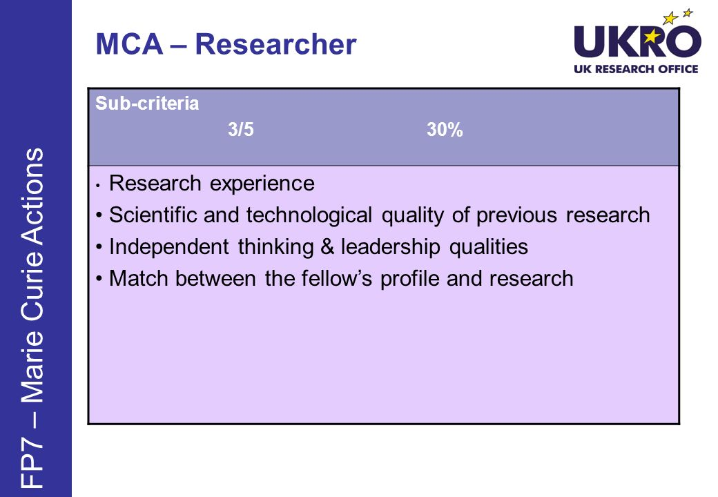 MCA – Researcher Sub-criteria 3/530% Research experience Scientific and technological quality of previous research Independent thinking & leadership qualities Match between the fellows profile and research FP7 – Marie Curie Actions
