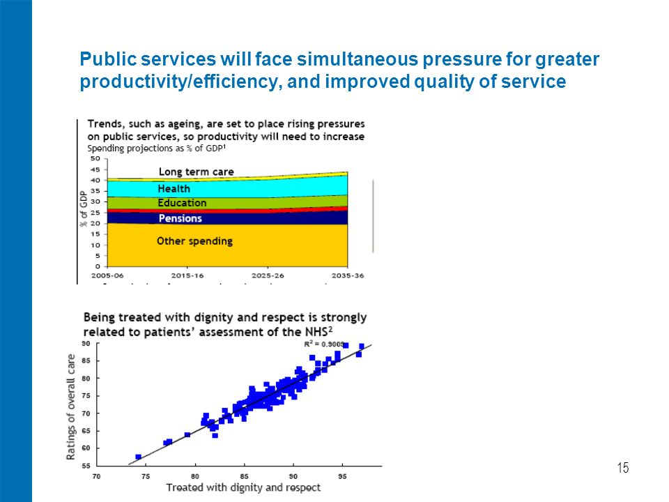 15 Public services will face simultaneous pressure for greater productivity/efficiency, and improved quality of service