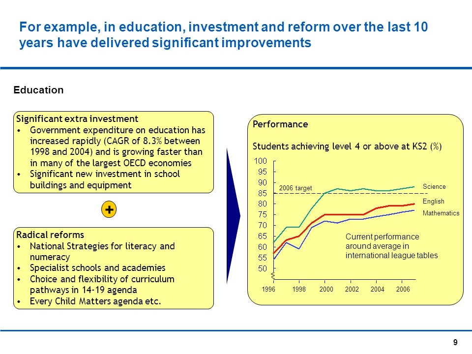 9 Performance Students achieving level 4 or above at KS2 (%) For example, in education, investment and reform over the last 10 years have delivered significant improvements English Mathematics Science 199619982000200220042006 2006 target Education Investment + Significant extra investment Government expenditure on education has increased rapidly (CAGR of 8.3% between 1998 and 2004) and is growing faster than in many of the largest OECD economies Significant new investment in school buildings and equipment Radical reforms National Strategies for literacy and numeracy Specialist schools and academies Choice and flexibility of curriculum pathways in 14-19 agenda Every Child Matters agenda etc.