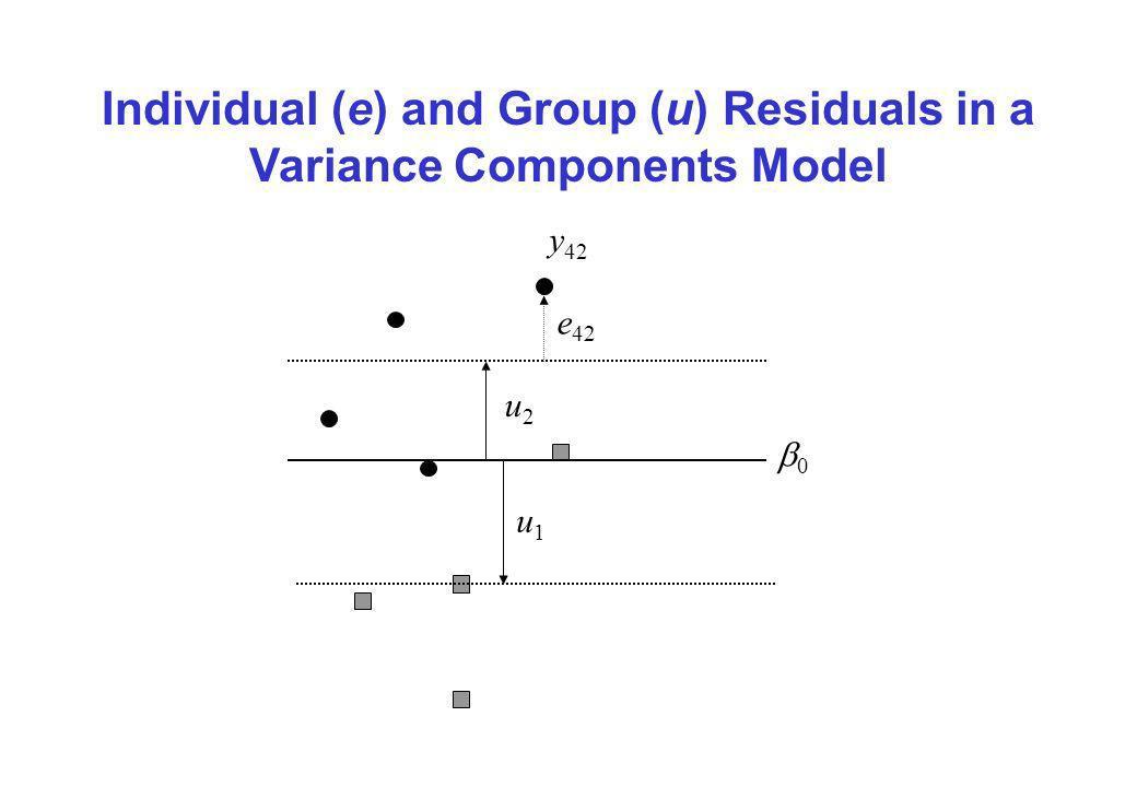 Individual (e) and Group (u) Residuals in a Variance Components Model 0 y 42 e 42 u2u2 u1u1