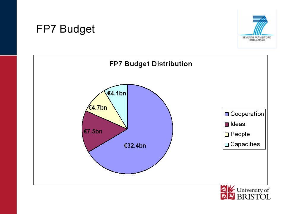 FP7 Budget 32.4bn 7.5bn 4.7bn 4.1bn