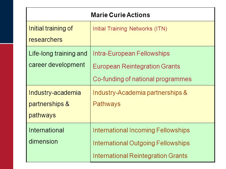 Marie Curie Actions Initial training of researchers Initial Training Networks (ITN) Life-long training and career development Intra-European Fellowshi