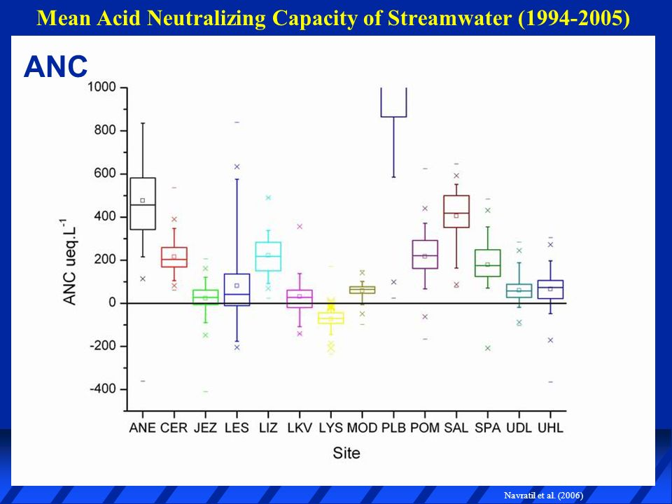 Mean Acid Neutralizing Capacity of Streamwater (1994-2005) ANC Navratil et al. (2006)