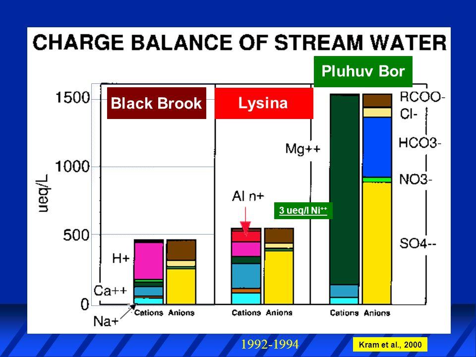 Real Life Lysina Pluhuv Bor 1992-1994 Kram et al., 2000 3 ueq/l Ni ++ Black Brook