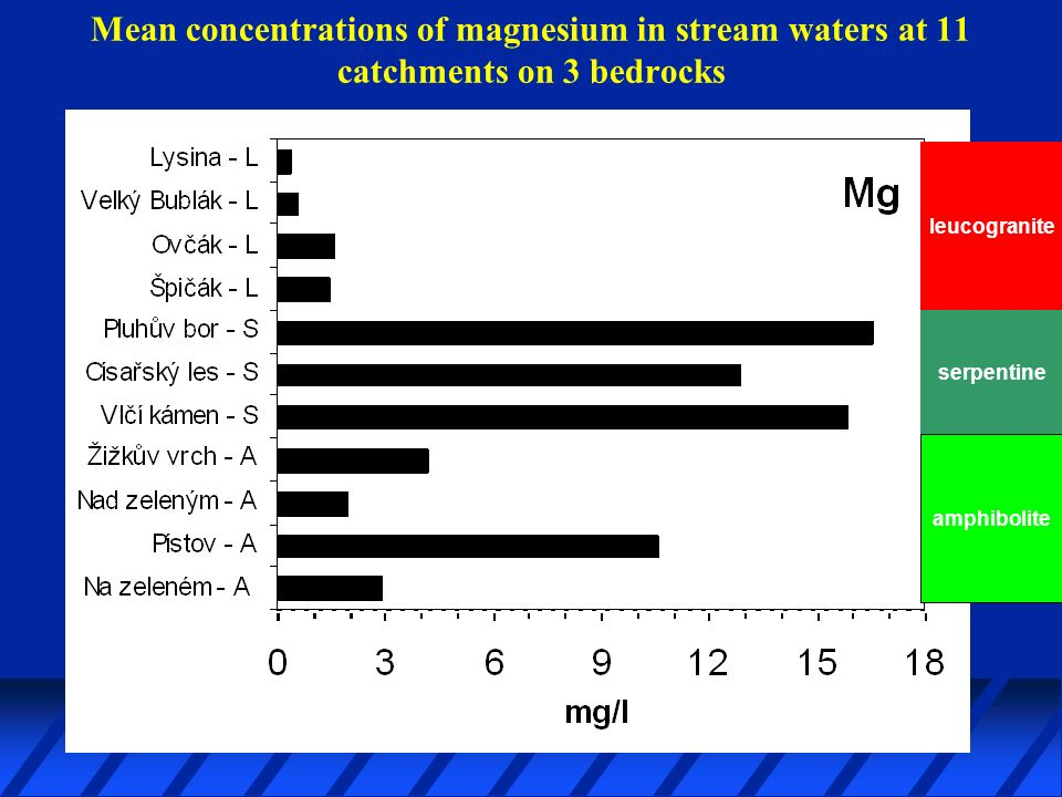 Mean concentrations of magnesium in stream waters at 11 catchments on 3 bedrocks leucogranite serpentine amphibolite