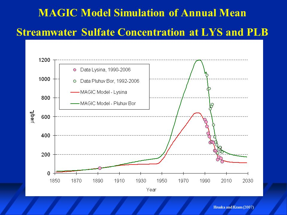 MAGIC Model Simulation of Annual Mean Streamwater Sulfate Concentration at LYS and PLB Hruska and Kram (2007)