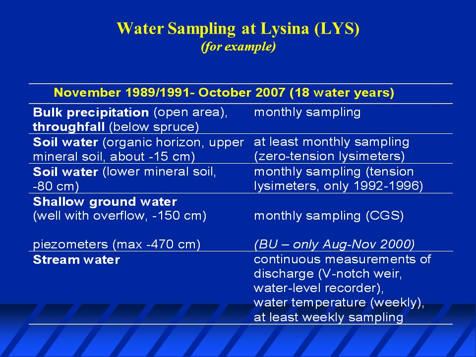 Water Sampling at Lysina (LYS) (for example)