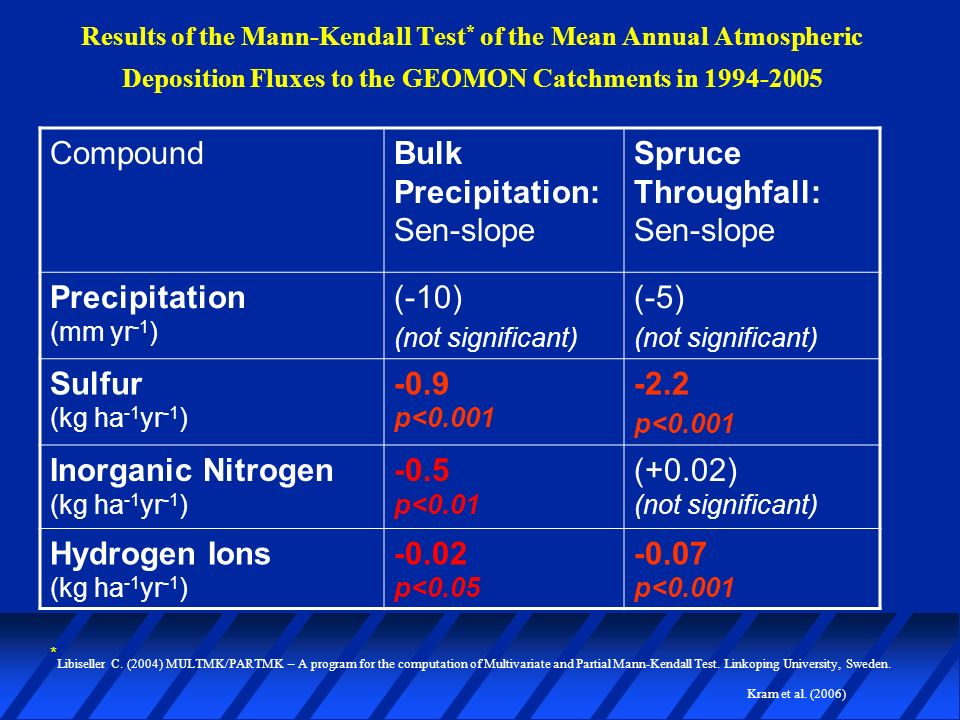 Results of the Mann-Kendall Test * of the Mean Annual Atmospheric Deposition Fluxes to the GEOMON Catchments in 1994-2005 CompoundBulk Precipitation: Sen-slope Spruce Throughfall: Sen-slope Precipitation (mm yr -1 ) (-10) (not significant) (-5) (not significant) Sulfur (kg ha -1 yr -1 ) -0.9 p<0.001 -2.2 p<0.001 Inorganic Nitrogen (kg ha -1 yr -1 ) -0.5 p<0.01 (+0.02) (not significant) Hydrogen Ions (kg ha -1 yr -1 ) -0.02 p<0.05 -0.07 p<0.001 * Libiseller C.