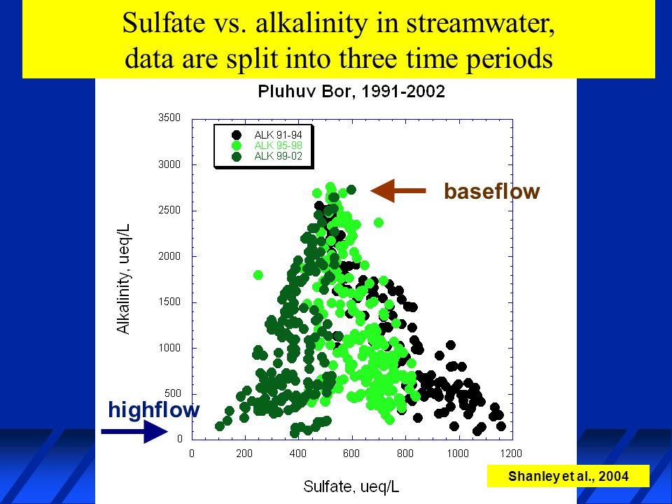 Sulfate vs. alkalinity in streamwater, data are split into three time periods Shanley et al., 2004 b baseflow highflow