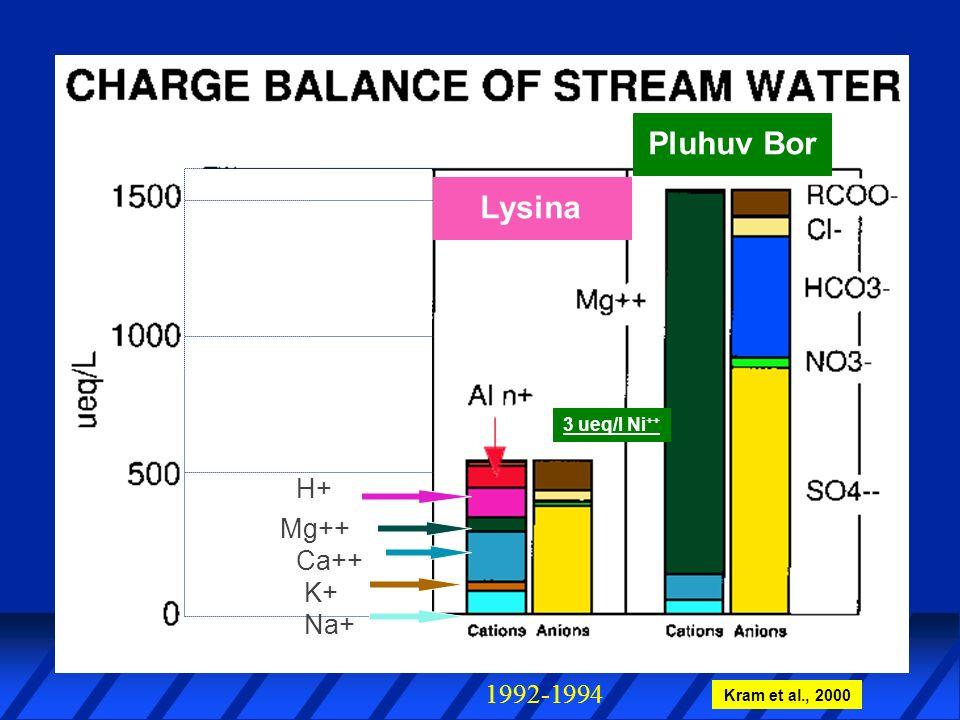 Real Life H+ Ca++ Na+ H+ Ca++ K+ Na+ Mg++ Lysina Pluhuv Bor 1992-1994 Kram et al., 2000 3 ueq/l Ni ++