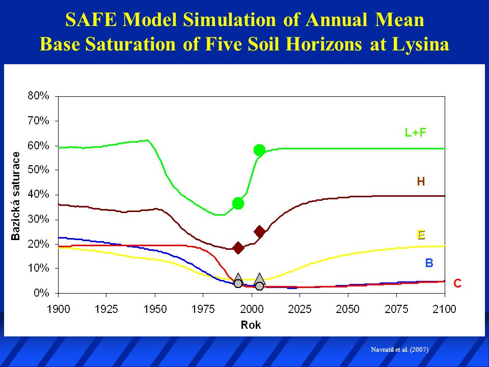 SAFE Model Simulation of Annual Mean Base Saturation of Five Soil Horizons at Lysina L+F H E B C Navratil et al.