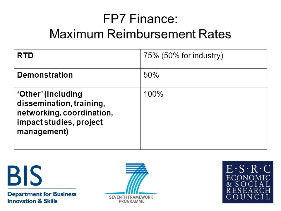 FP7 Finance: Maximum Reimbursement Rates RTD75% (50% for industry) Demonstration50% Other (including dissemination, training, networking, coordination, impact studies, project management) 100%