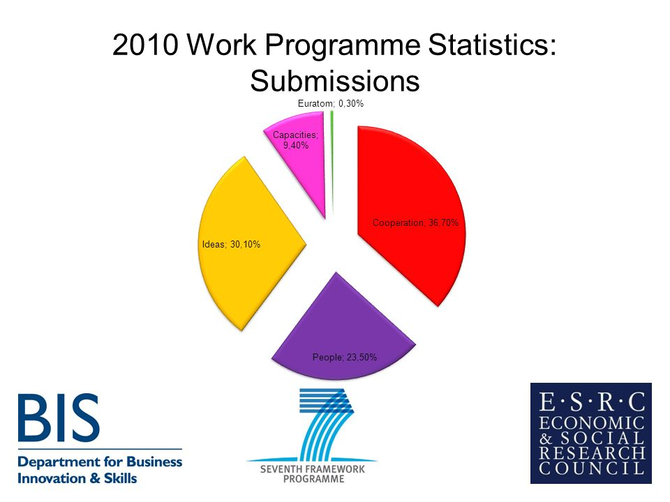 2010 Work Programme Statistics: Submissions