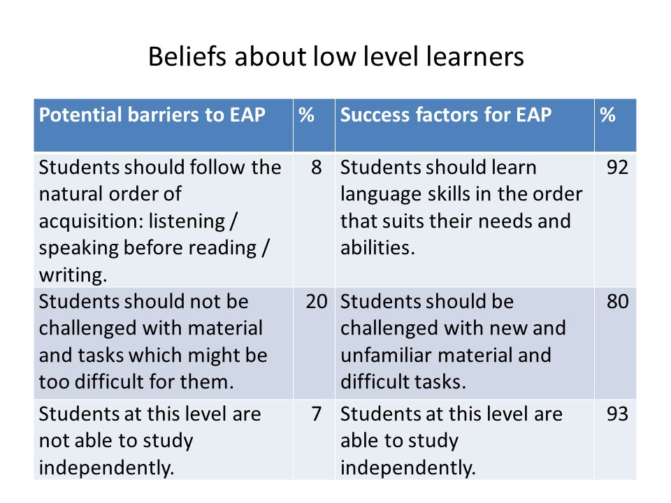 Beliefs about low level learners Potential barriers to EAP%Success factors for EAP% Students should follow the natural order of acquisition: listening