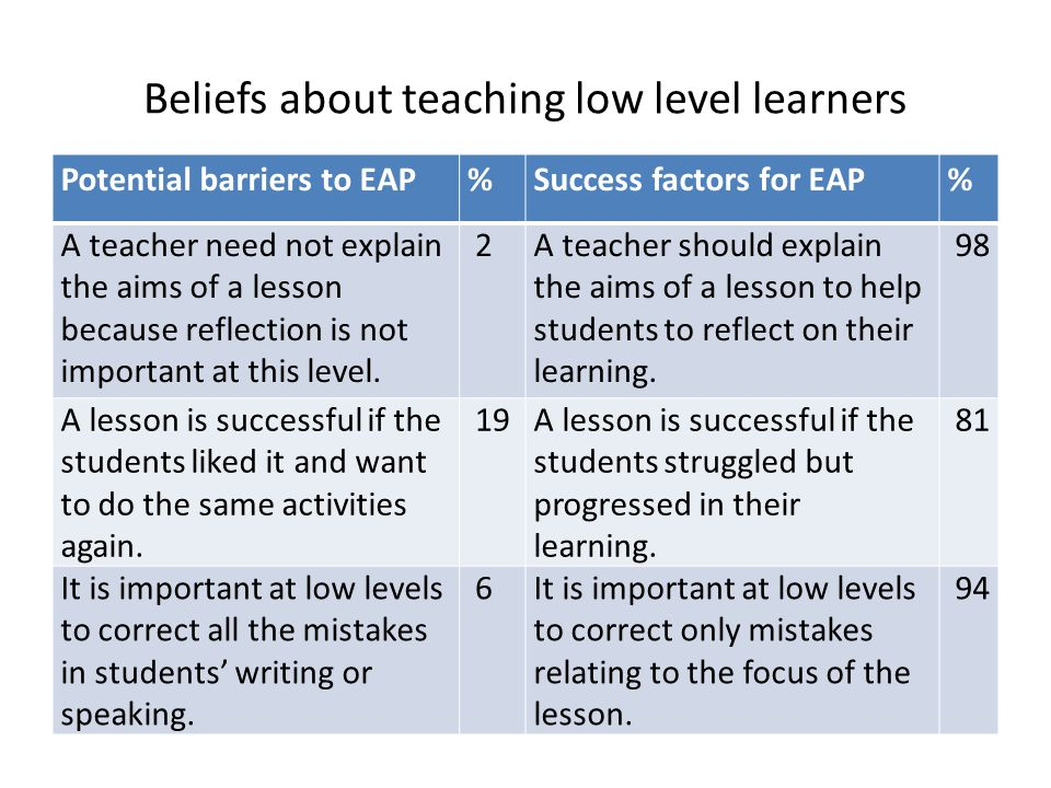 Beliefs about teaching low level learners Potential barriers to EAP%Success factors for EAP% A teacher need not explain the aims of a lesson because r