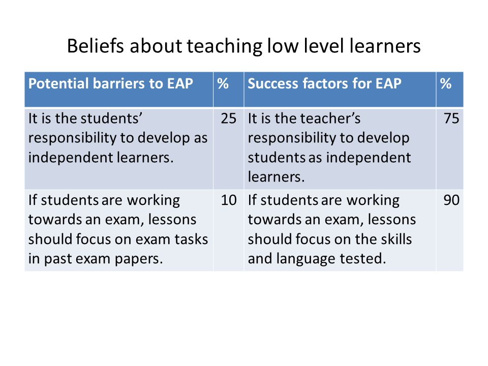 Beliefs about teaching low level learners Potential barriers to EAP%Success factors for EAP% It is the students responsibility to develop as independe