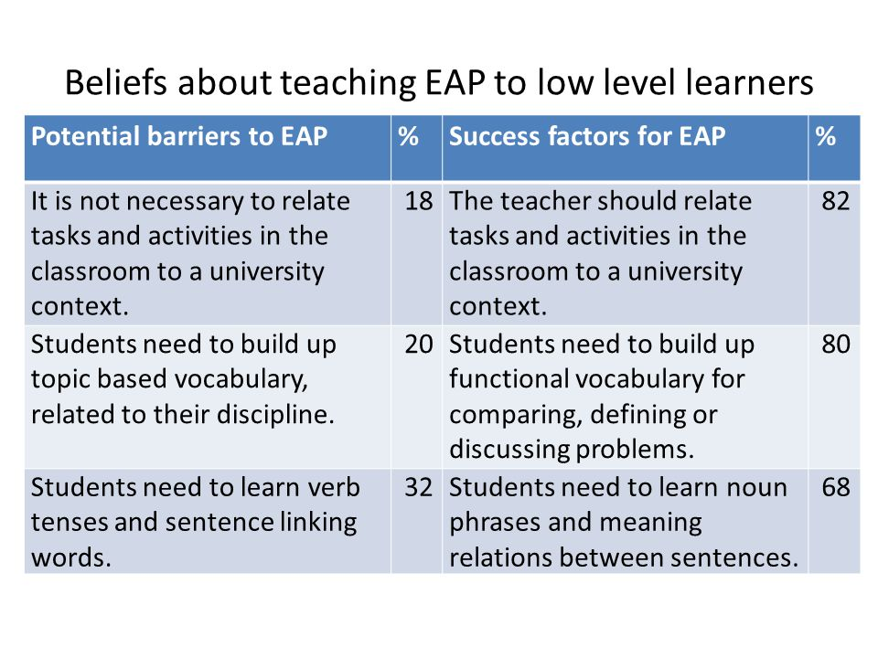 Beliefs about teaching EAP to low level learners Potential barriers to EAP%Success factors for EAP% It is not necessary to relate tasks and activities