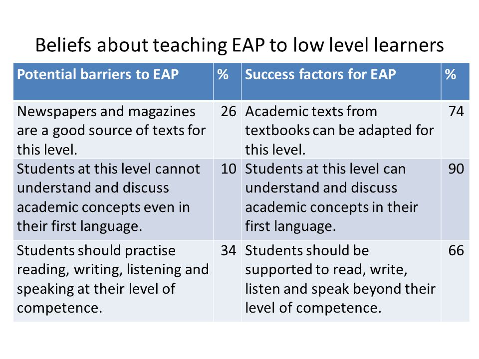 Beliefs about teaching EAP to low level learners Potential barriers to EAP%Success factors for EAP% Newspapers and magazines are a good source of text