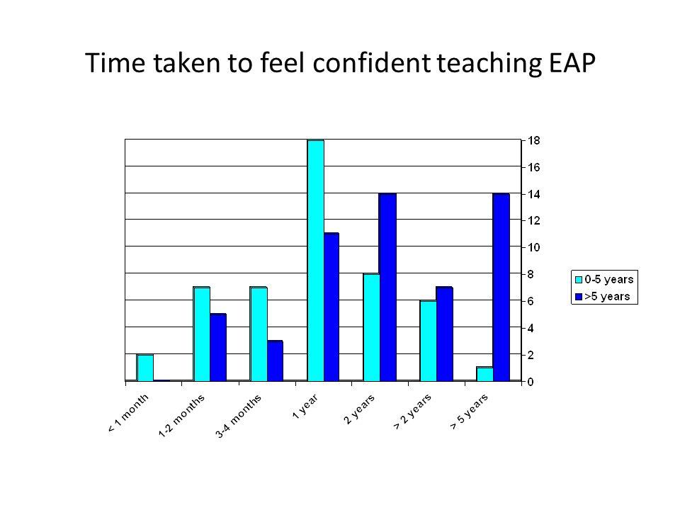 Time taken to feel confident teaching EAP