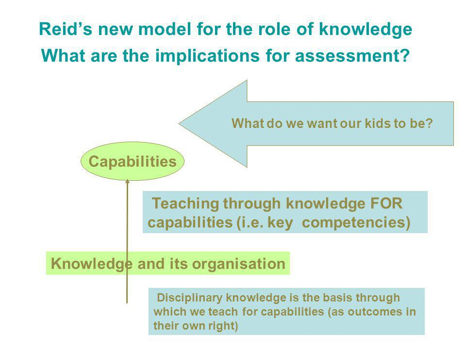 Knowledge and its organisation Capabilities Teaching through knowledge FOR capabilities (i.e.