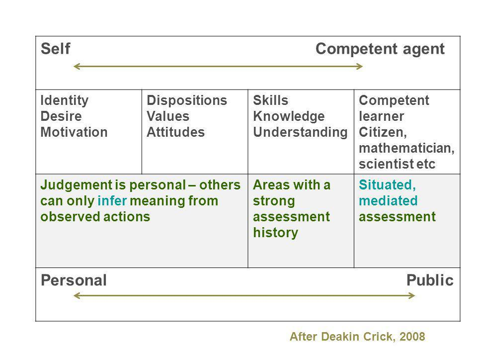 Self Competent agent Identity Desire Motivation Dispositions Values Attitudes Skills Knowledge Understanding Competent learner Citizen, mathematician, scientist etc Judgement is personal – others can only infer meaning from observed actions Areas with a strong assessment history Situated, mediated assessment Personal Public After Deakin Crick, 2008