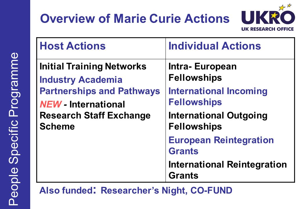 Overview of Marie Curie Actions People Specific Programme Host ActionsIndividual Actions Initial Training Networks Industry Academia Partnerships and Pathways NEW - International Research Staff Exchange Scheme Intra- European Fellowships International Incoming Fellowships International Outgoing Fellowships European Reintegration Grants International Reintegration Grants Also funded : Researchers Night, CO-FUND