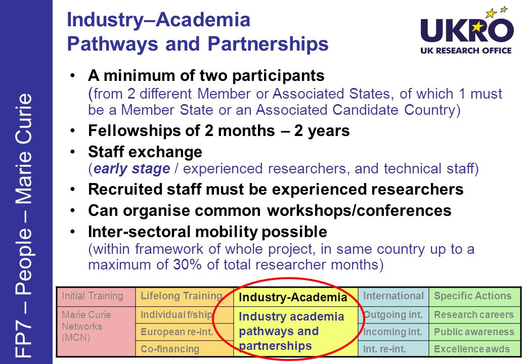 Industry–Academia Pathways and Partnerships FP7 – People – Marie Curie A minimum of two participants ( from 2 different Member or Associated States, of which 1 must be a Member State or an Associated Candidate Country) Fellowships of 2 months – 2 years Staff exchange (early stage / experienced researchers, and technical staff) Recruited staff must be experienced researchers Can organise common workshops/conferences Inter-sectoral mobility possible (within framework of whole project, in same country up to a maximum of 30% of total researcher months) Initial TrainingLifelong Training Industry-Academia InternationalSpecific Actions Marie Curie Networks (MCN) Individual f/ship Industry academia pathways and partnerships Outgoing int.Research careers European re-int.Incoming int.Public awareness Co-financingInt.