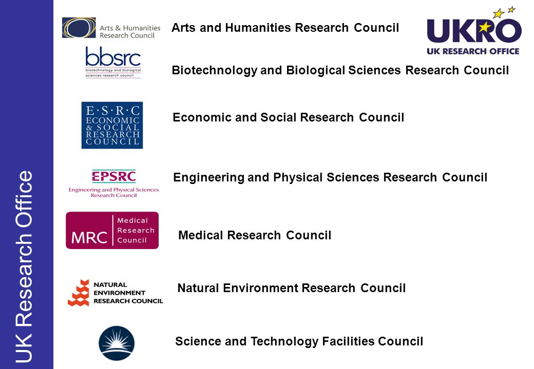 Science and Technology Facilities Council Biotechnology and Biological Sciences Research Council Engineering and Physical Sciences Research Council Economic and Social Research Council Medical Research Council Natural Environment Research Council Arts and Humanities Research Council UK Research Office
