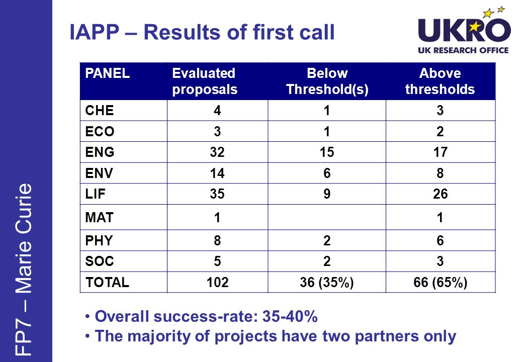IAPP – Results of first call PANEL Evaluated proposals Below Threshold(s) Above thresholds CHE413 ECO312 ENG321517 ENV1468 LIF35926 MAT11 PHY826 SOC523 TOTAL10236 (35%)66 (65%) FP7 – Marie Curie Overall success-rate: 35-40% The majority of projects have two partners only