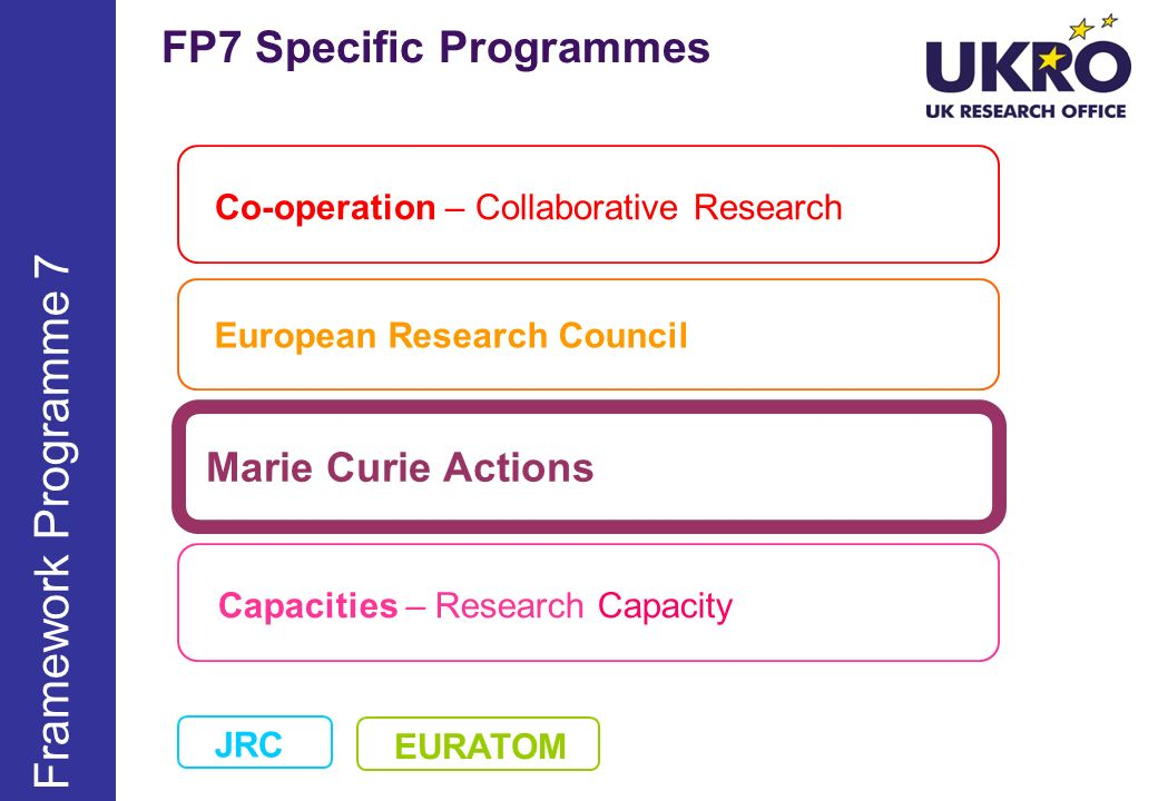FP7 Specific Programmes Co-operation – Collaborative Research European Research Council Marie Curie Actions Capacities – Research Capacity Framework Programme 7 JRC EURATOM