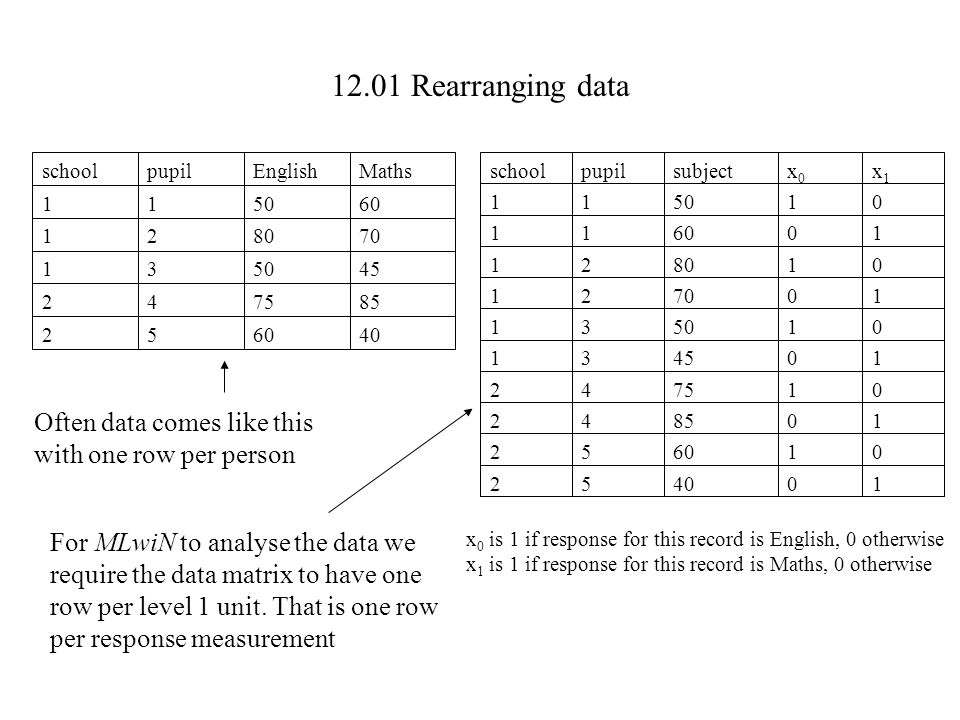 12.01 Rearranging data schoolpupilEnglishMaths 115060 128070 135045 247585 256040 Often data comes like this with one row per person For MLwiN to anal