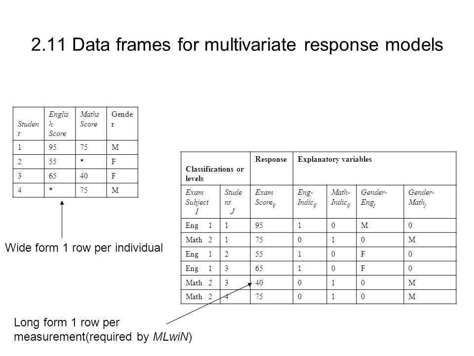2.11 Data frames for multivariate response models Studen t Englis h Score Maths Score Gende r 19575M 255*F 36540F 4*75M Classifications or levels Resp