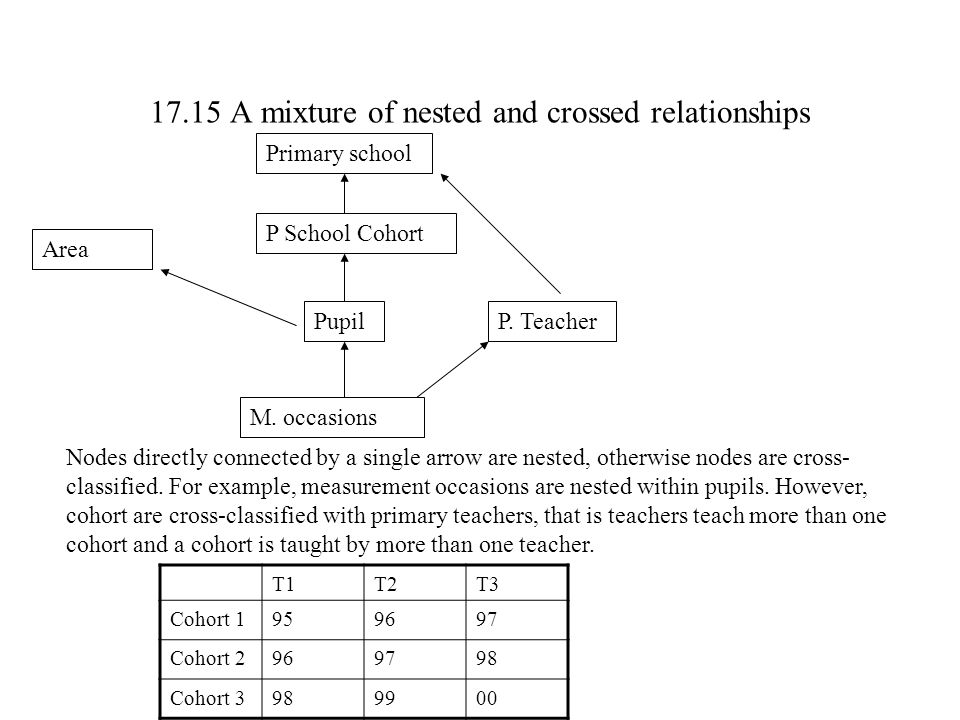 M. occasions PupilP. Teacher P School Cohort Primary school Area Nodes directly connected by a single arrow are nested, otherwise nodes are cross- cla