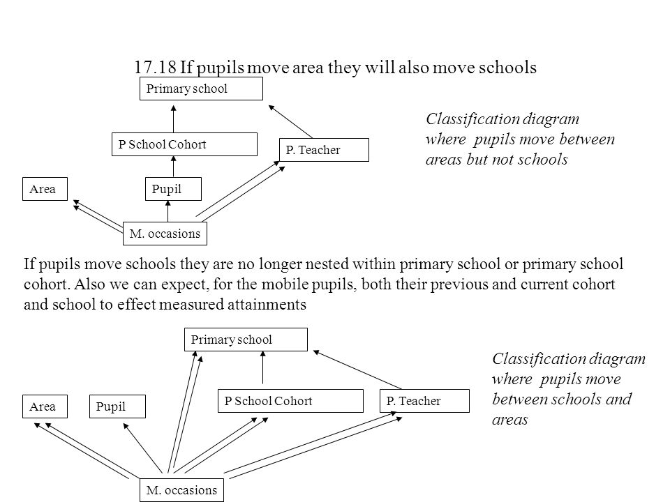 Classification diagram where pupils move between areas but not schools If pupils move schools they are no longer nested within primary school or prima